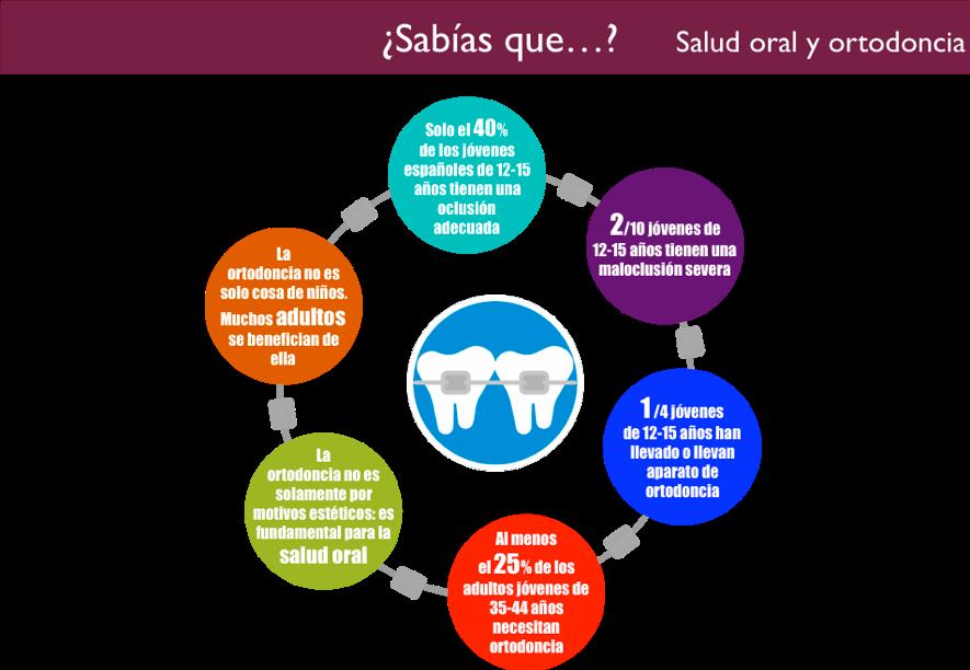 La ortodoncia y tu salud oral
